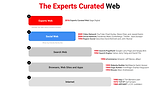 Experts Curated Web Samir Arora Jeff Jar
