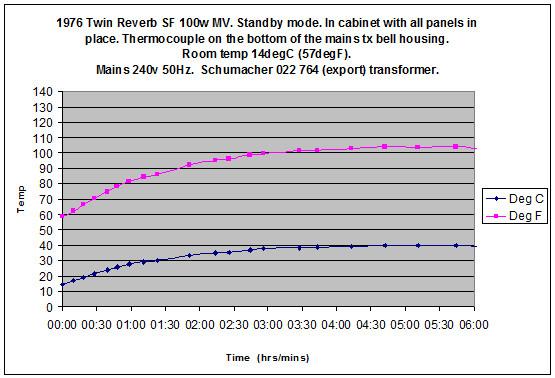 Fender Twin Reverb 100w MV transformer temperature 1