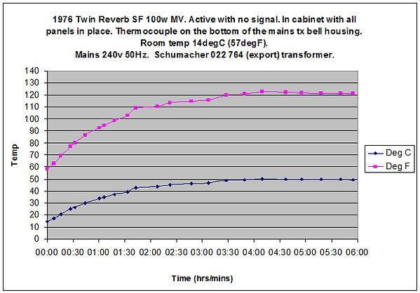 Fender Twin Reverb 100w MV mains transformer temperature 2
