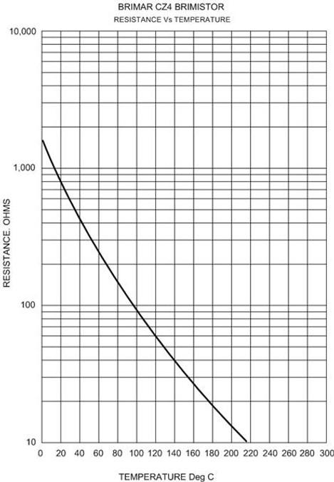 Brimar CZ4 Resistance Vs Temperature