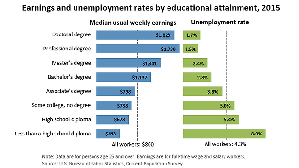 earnings by edu level graphic.png
