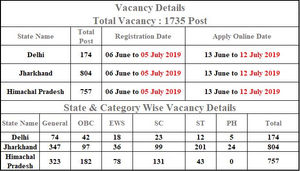 Indian Postman govt job for 1735 post Gramin Dak Sevak 2019