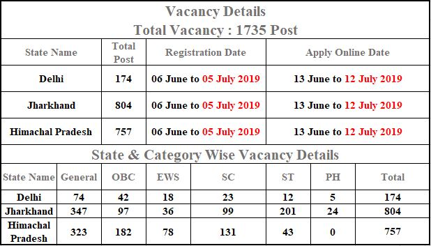 CWC Various Post Admit Card 2019