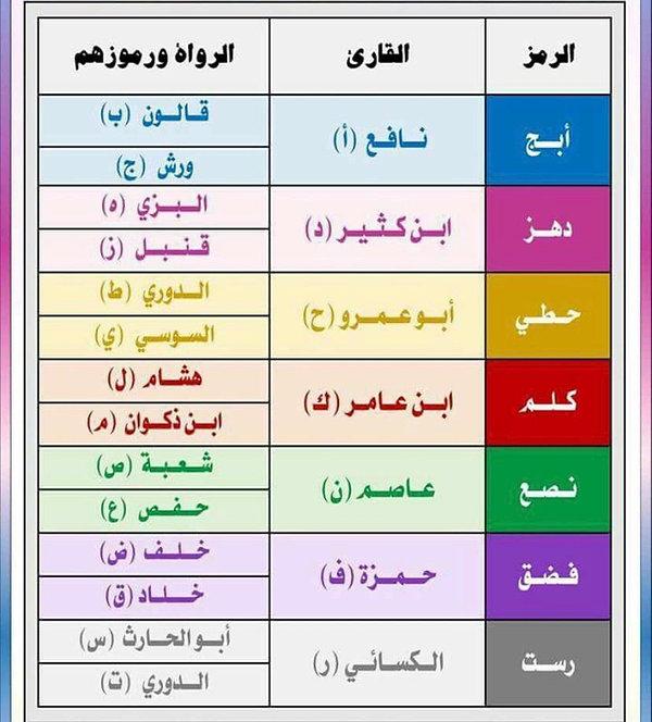 Tajweed Acad - All Qiraat Courses.jpeg