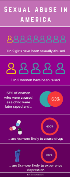 sexual abuse infographic.png