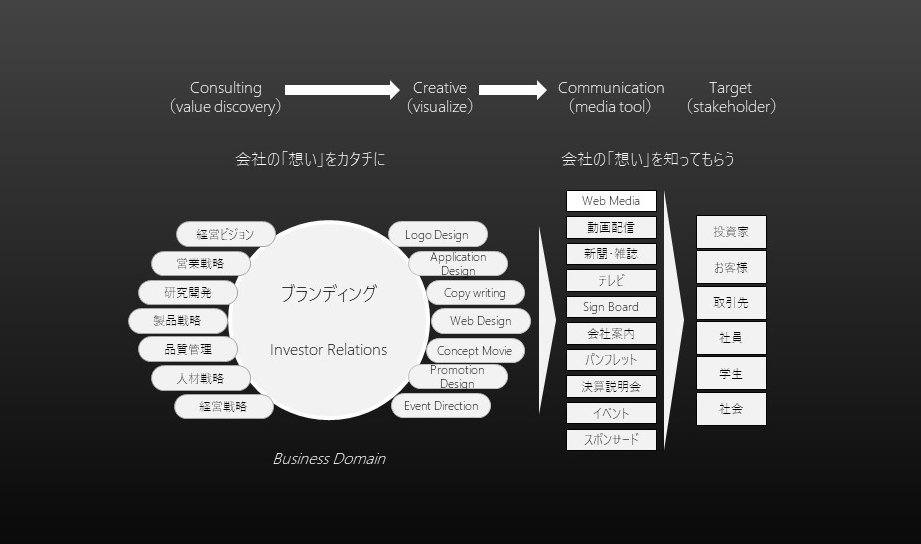 支援内容(C→C→C).jpg