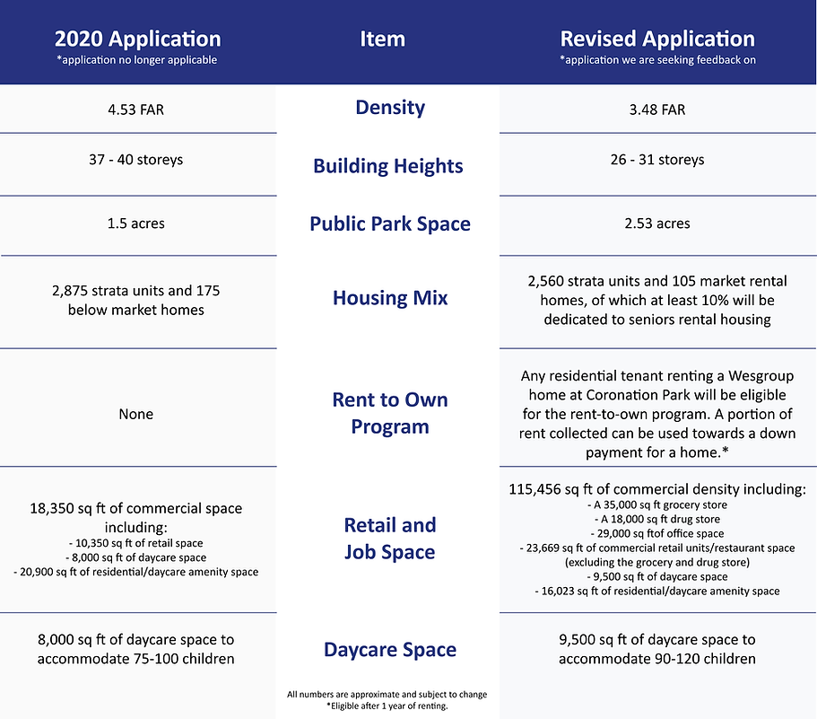 2021 - Previous Proposal Vs. Revised Propsal for Web.png