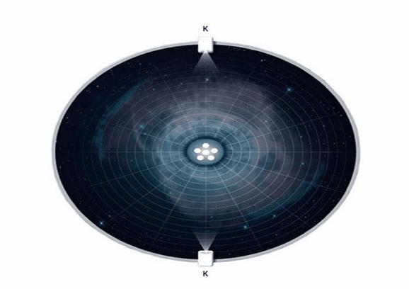 Çoklu Projeksiyon Sistemleri