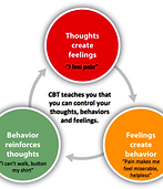Pain CBT cycle.png