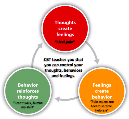 Intro to CBT for Health Psychology