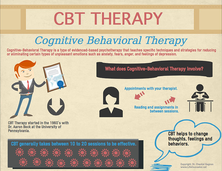 3 day - CBT for Physical Health Management