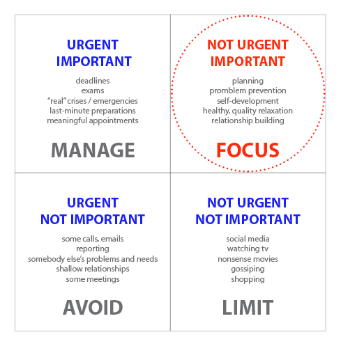 Time management matrix