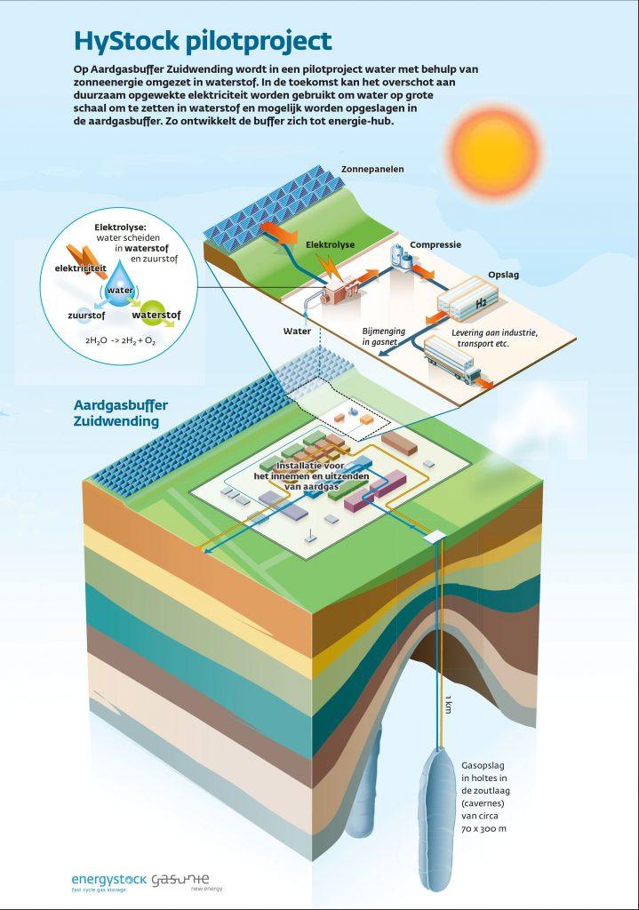 Gasunie waterstofproductie