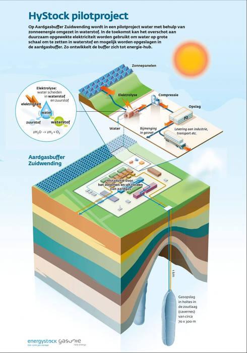 Gasunie-waterstofproductie