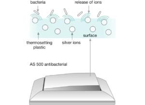Mecanismos eléctricos con tratamientos antibacterianos