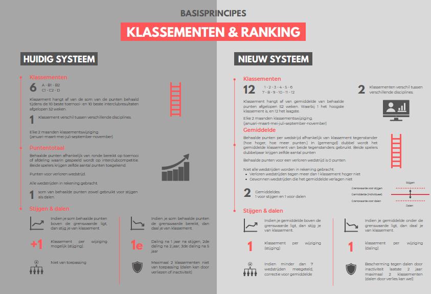 ranking en systeem deel I.png