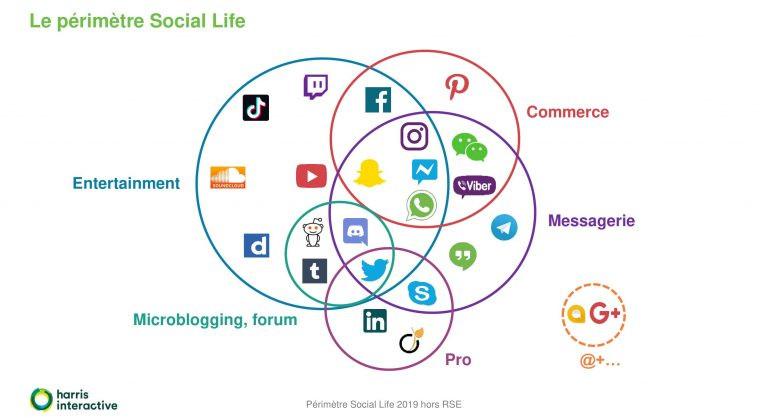 Baromètre Social Life 2019 d'Harris Interactive – usage des réseaux sociaux
