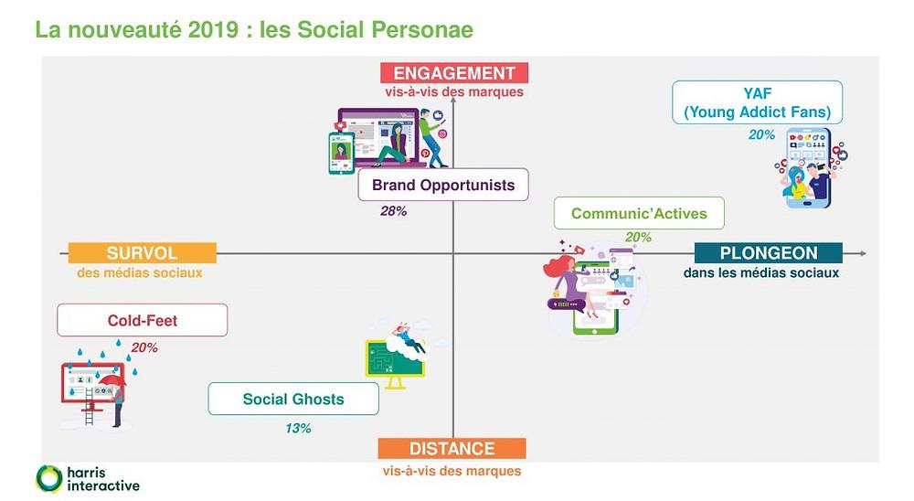 Baromètre Social Life 2019 d'Harris Interactive – profils sociaux