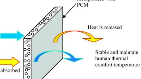 Phase change material (PCM'S)