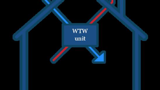 Warmteterugwinning (WTW)