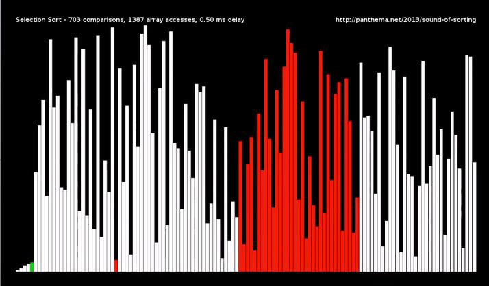 【動画】15種のソートアルゴリズム可視化