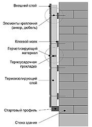 Монтаж полифасад