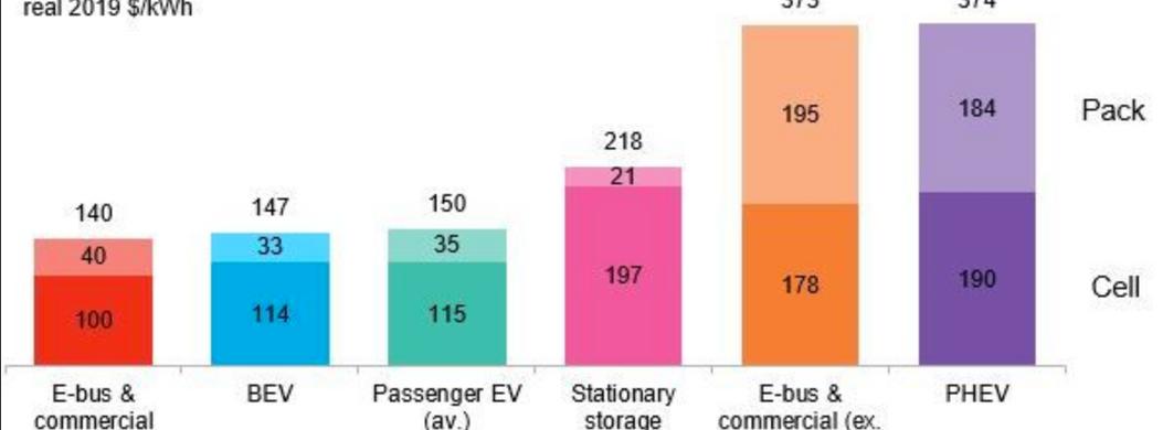 Preise für Batterien pro Kilowattstunde in verschiedenen Anwendungen