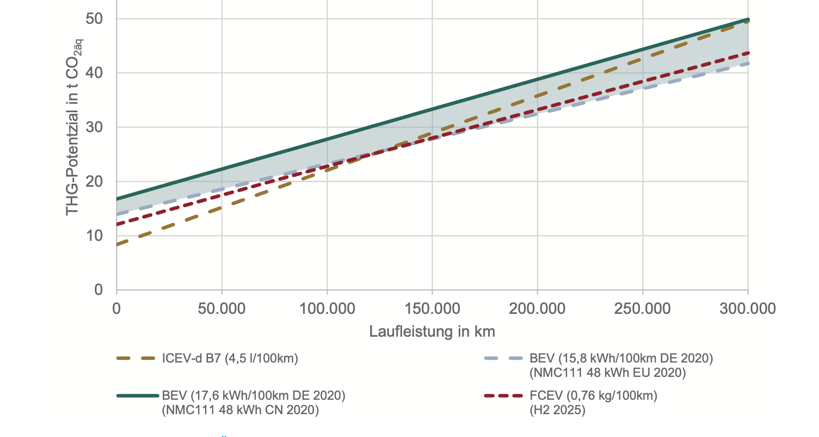 VDI-Studie zu Treibhausgas-Potenzialen verschiedener Antriebsformen