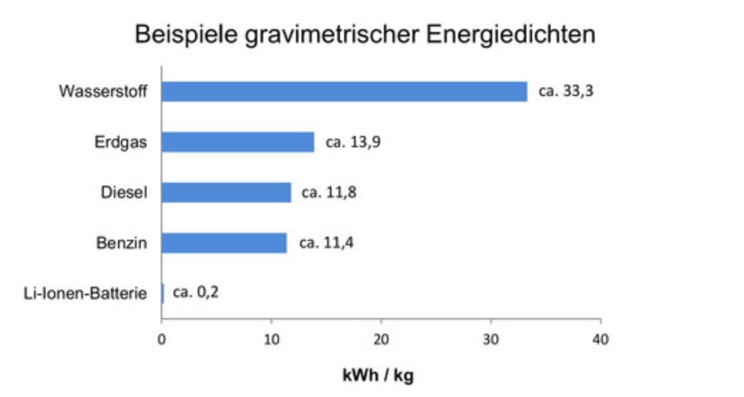 Gravimetrische Energiedichte der verschiedenen Energieträger