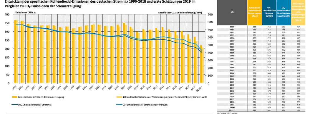 CO2-Emissionen bei der Stromerzeugung in Deutschland