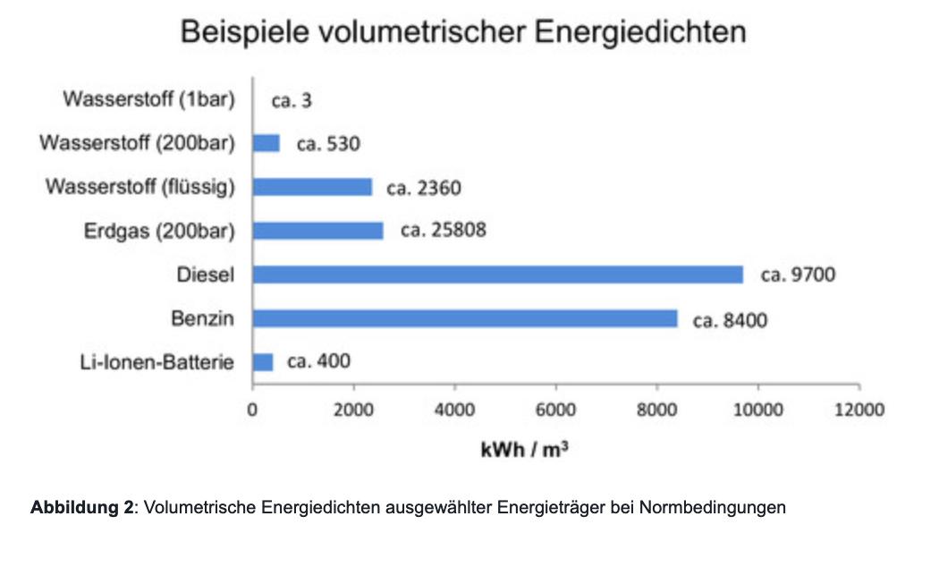 Volumetrische Energiedichte verschiedener Energieträger