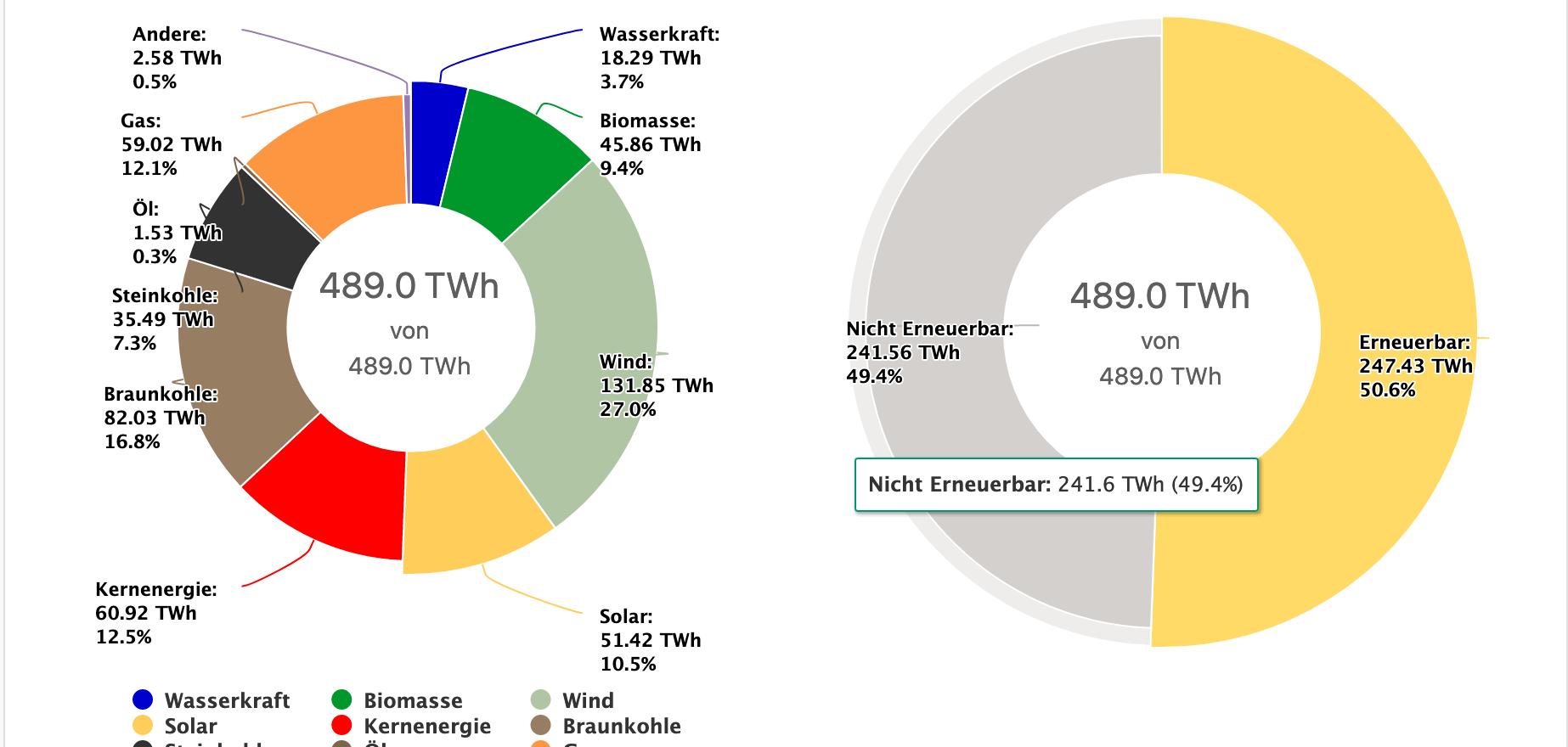 Nettostromerzeugung in Deutschland 2020