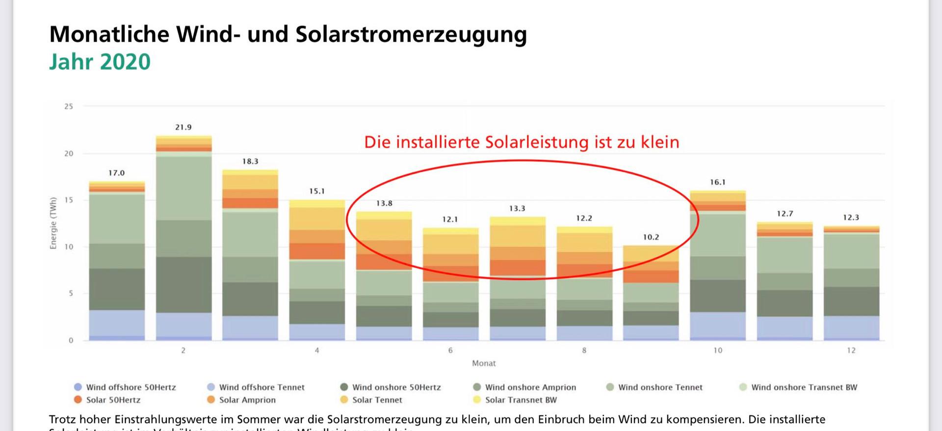 Monatliche Wind-und Solarstromerzeugung 2020
