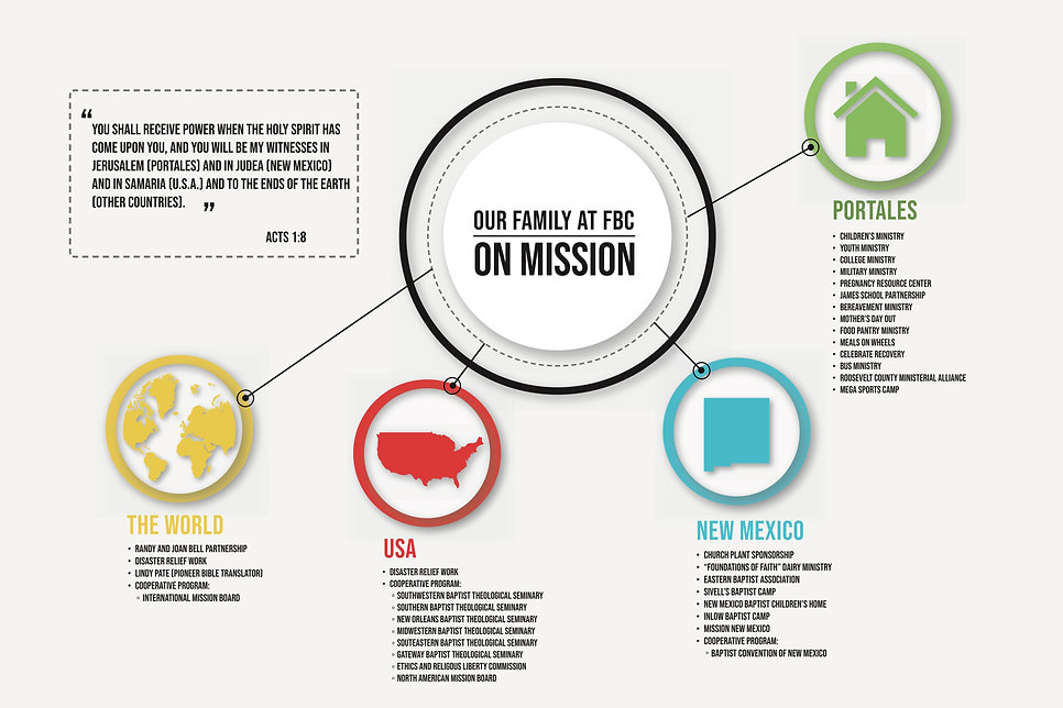 Missions Poster 2019 for FBC copy.jpg