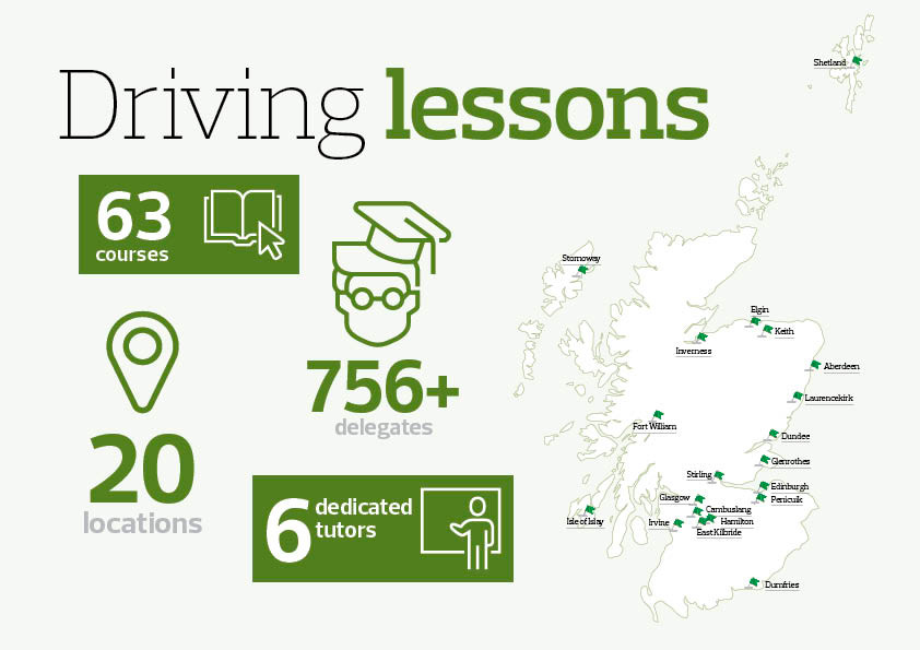 Driving lessons, infographic showing some of the numbers involved in our mobile training