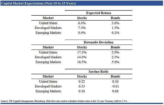 Global Market Outlook 2019
