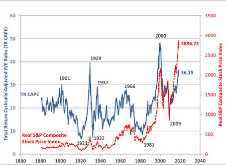 Is the Market Overvalued?