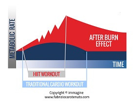 Why High Intensity Interval Training is Good for You
