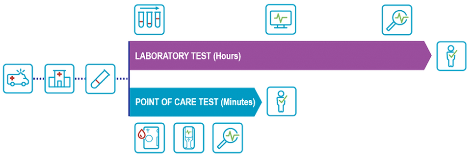 point-of-care_testing_vs_central_lab.png