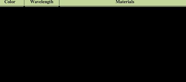led colors materials.png