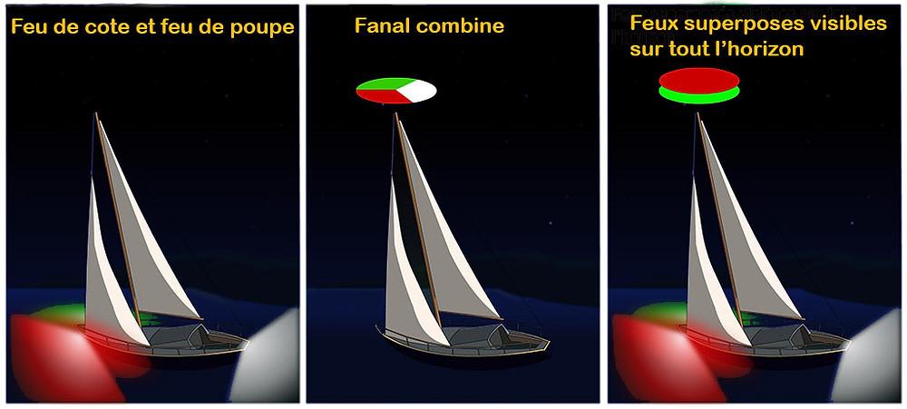 Feu de navigation pour les navires a voile qui font route