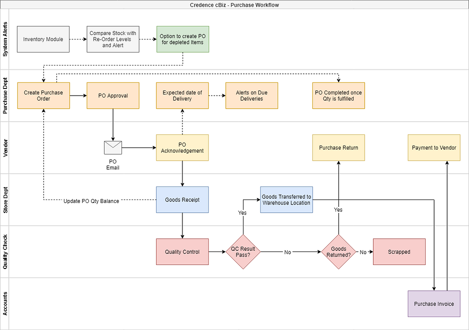 Credence cBiz - Workflow - Purchase.png