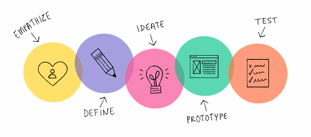 Design thinking.png