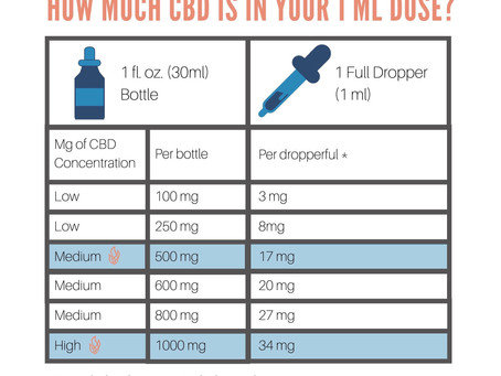 The Benefits of Using High-Level CBD Products