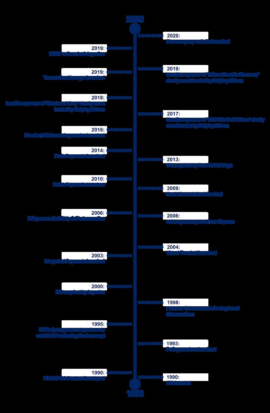 ITS Timeline 2020