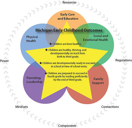 Michigan Early Childhood Outcomes JPEG.j
