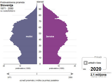 Demografski sklad za vzdržnost slovenskega pokojninskega sistema