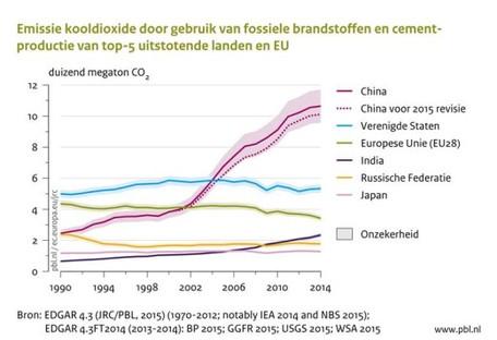 CO2-uitstoot in EU gedaald met 5,4%