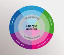Opnieuw monitoring Energieakkoord-doelstellingen voor OVL & VRI over 2016