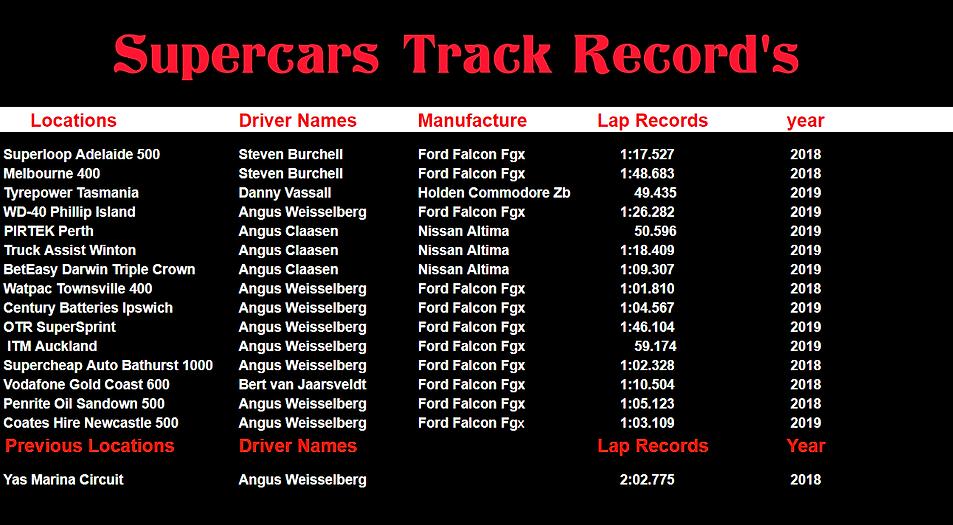 2020-02-01 23_40_06-supercars track reco